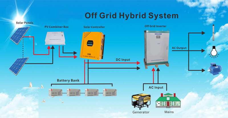 Nirmitee Solar Service Hybrid Offgrid Solar